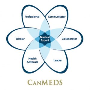CanMEDS Diagram
