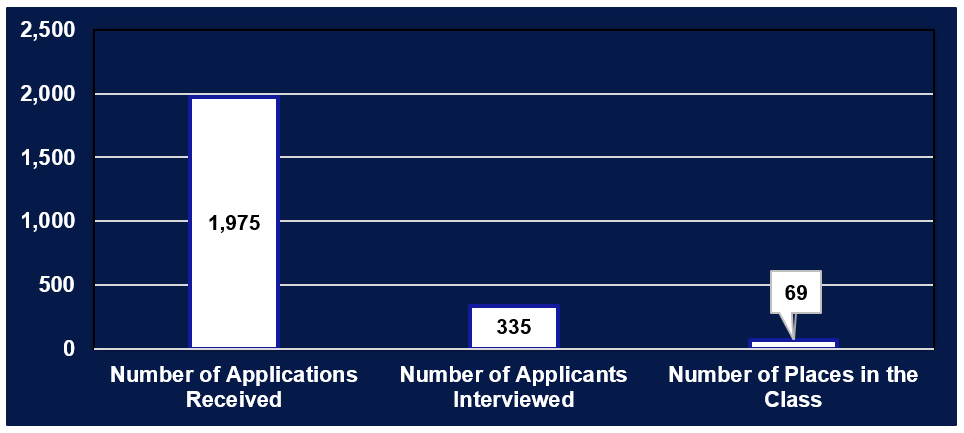 Entering class of 2021 Application Demographics bar graph: white columns on dark blue background representing 1,975 applications received; 335 applicants interviewed; and 69 seats in the class.