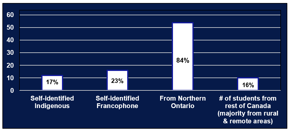Entering class of 2021 Geographic and Cultural demographics bar graph: white columns on dark blue background representing: 12 out of 69 (17%) self-identified Indigenous students; 16 out of 69 (23%) self-identified Francophone students; 54 out of 64 (84%) students from Northern Ontario; and 10 out of 64 (16%) students from the rest of Canada (majority from rural and remote areas).